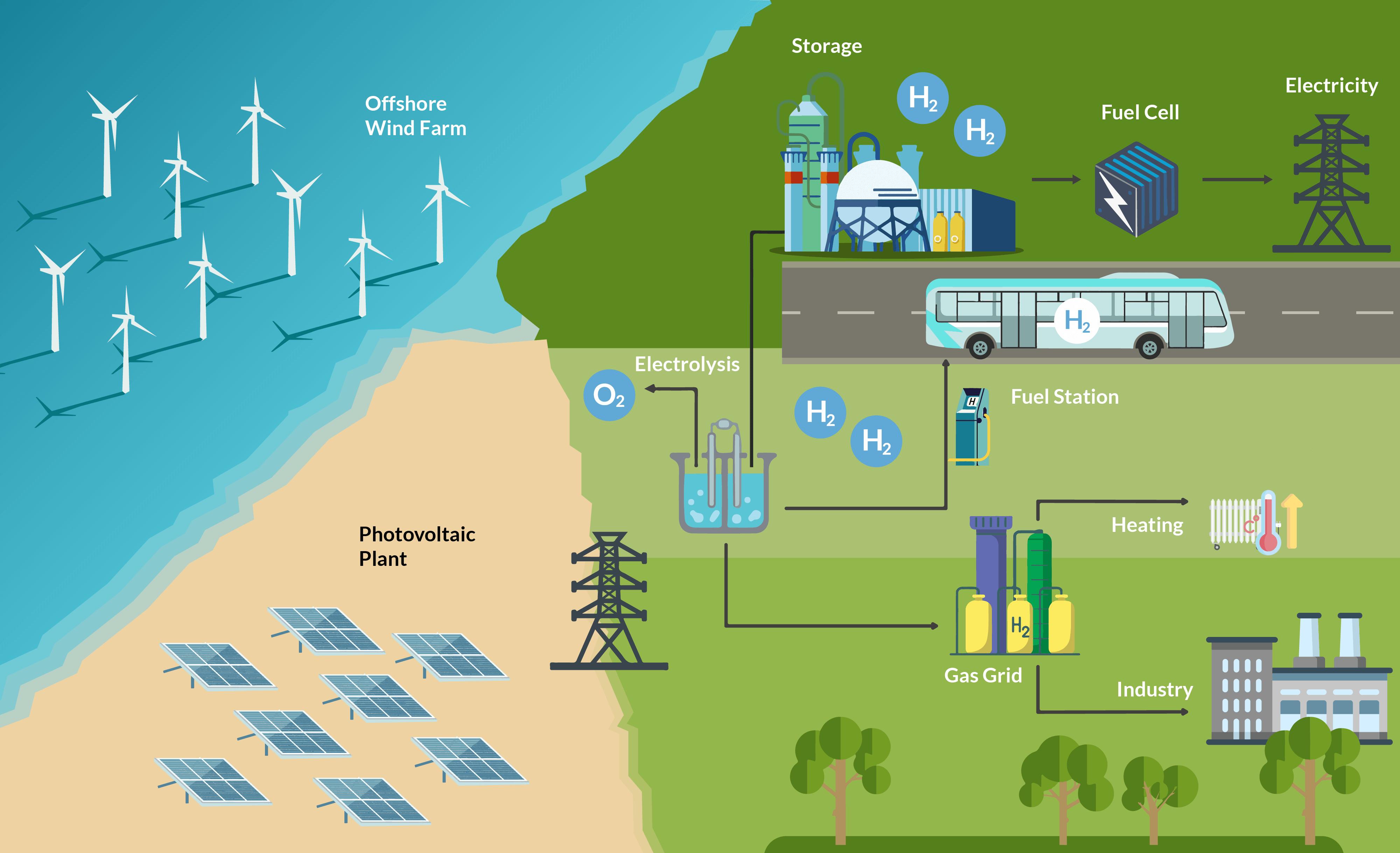 Wasserstofftechnologie Infografik Rentschler.digital